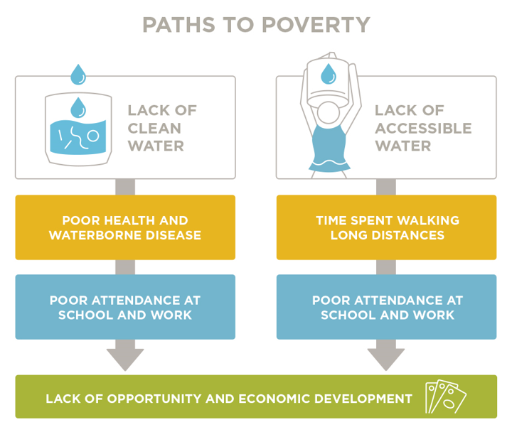 Paths to Poverty