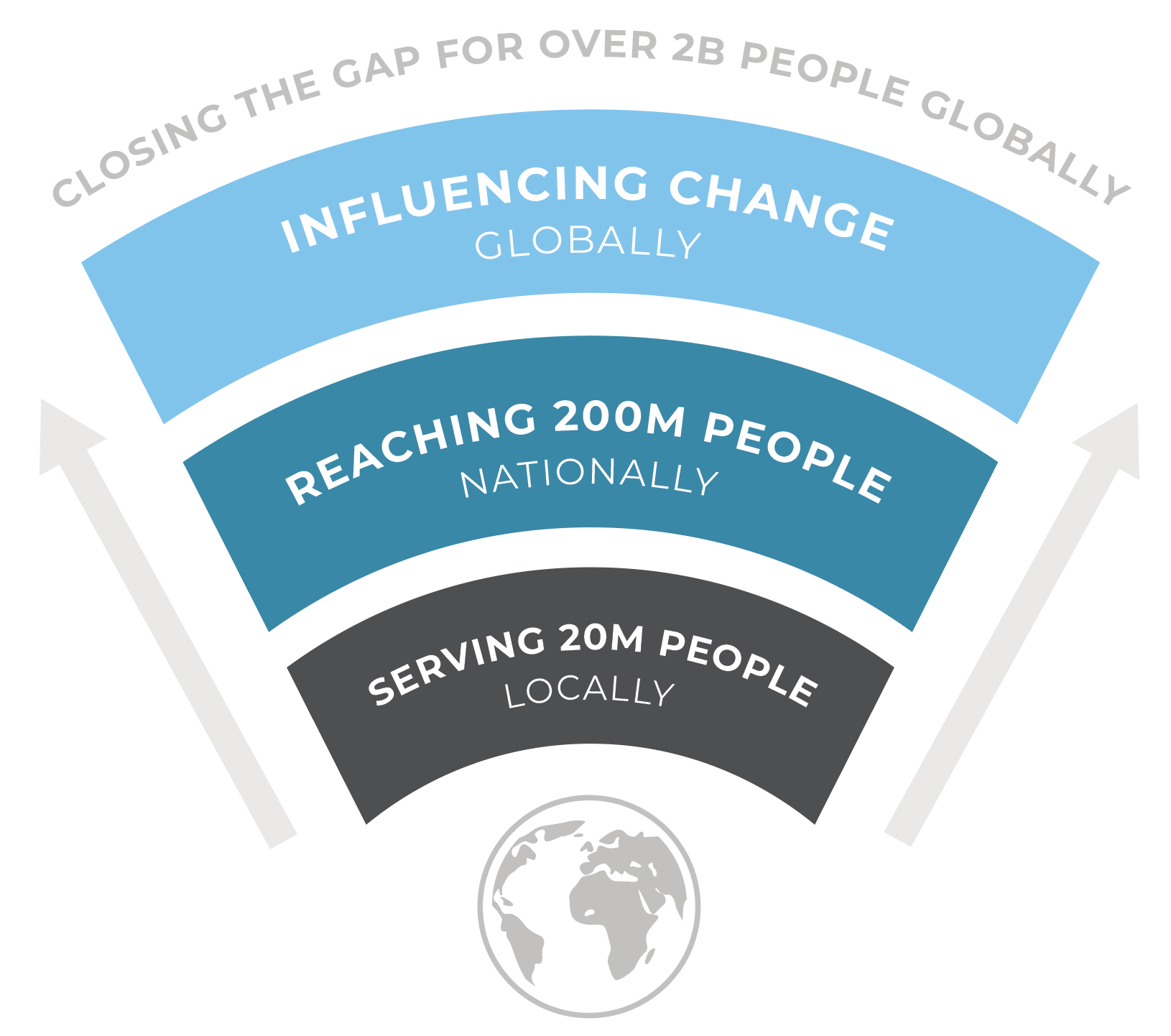 A graphic with serving 20 million people locally, reaching 200 million people nationally, influencing change globally, and closing the gap for over 2b people globally