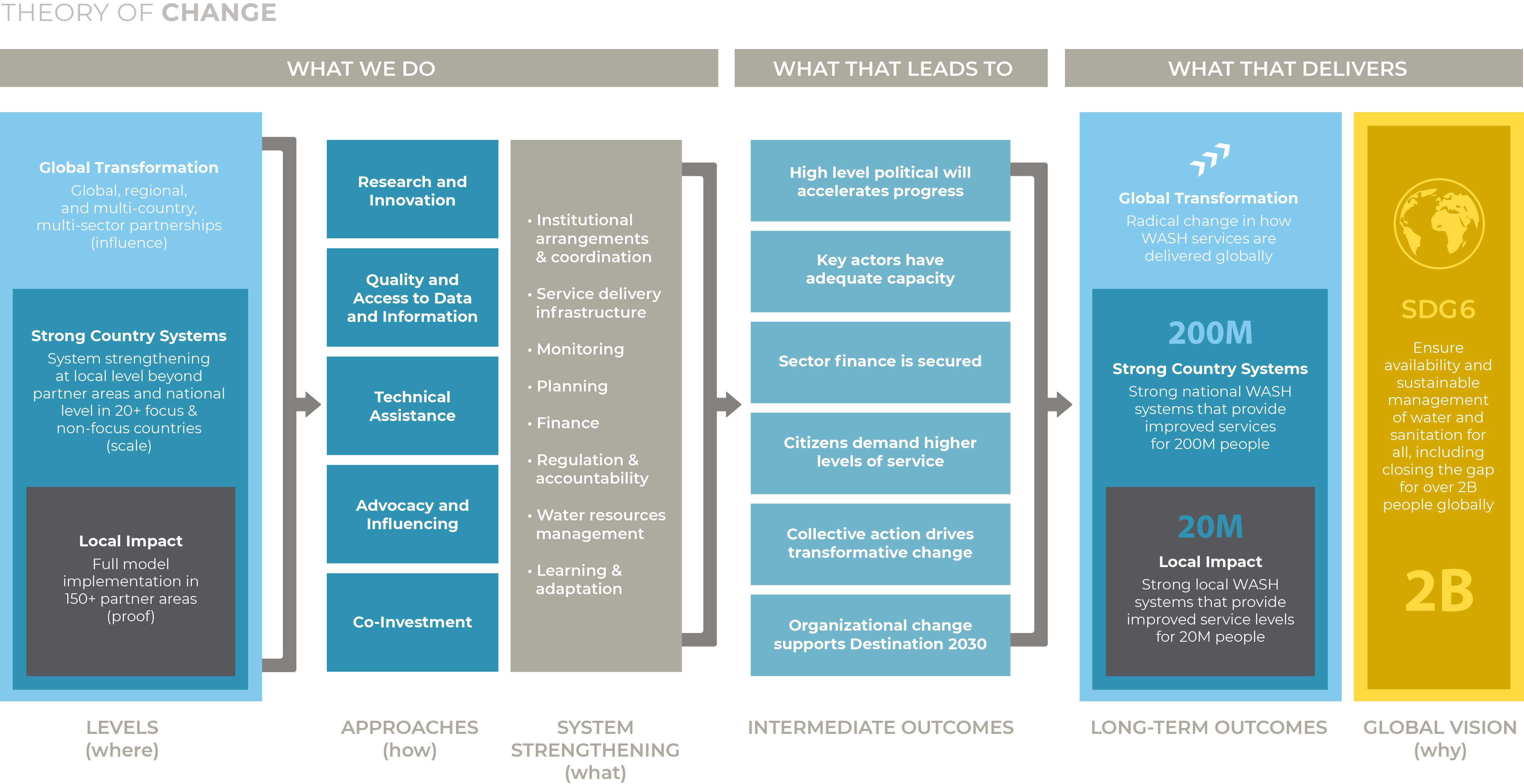 Destination 2030 Theory of Change Graphic